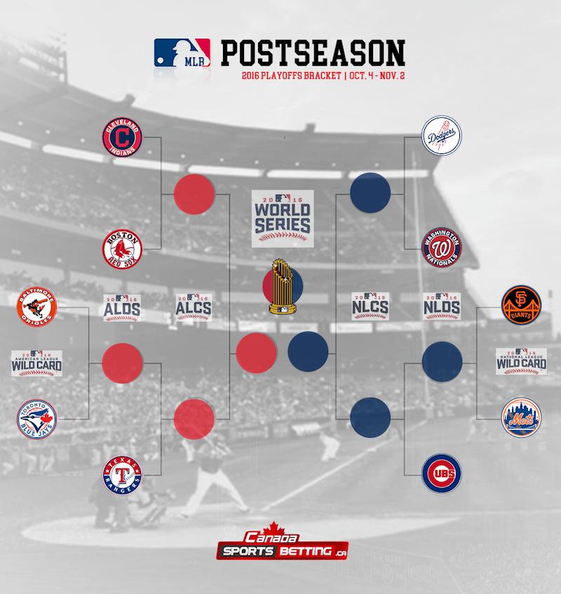 2016 MLB Playoffs Bracket
