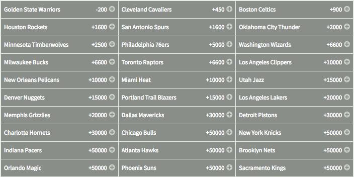 2018 NBA Championship - Odds to Win