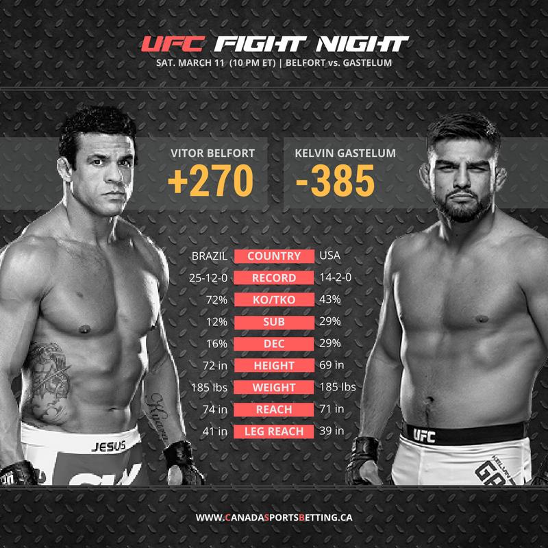 Belfort vs Gastelum Odds - UFC Fight Night - March 11, 2017