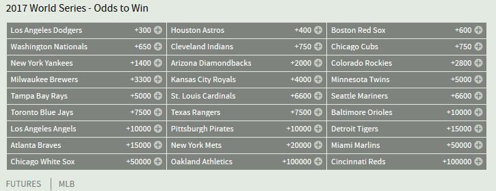 Bovada MLB World Series Futures