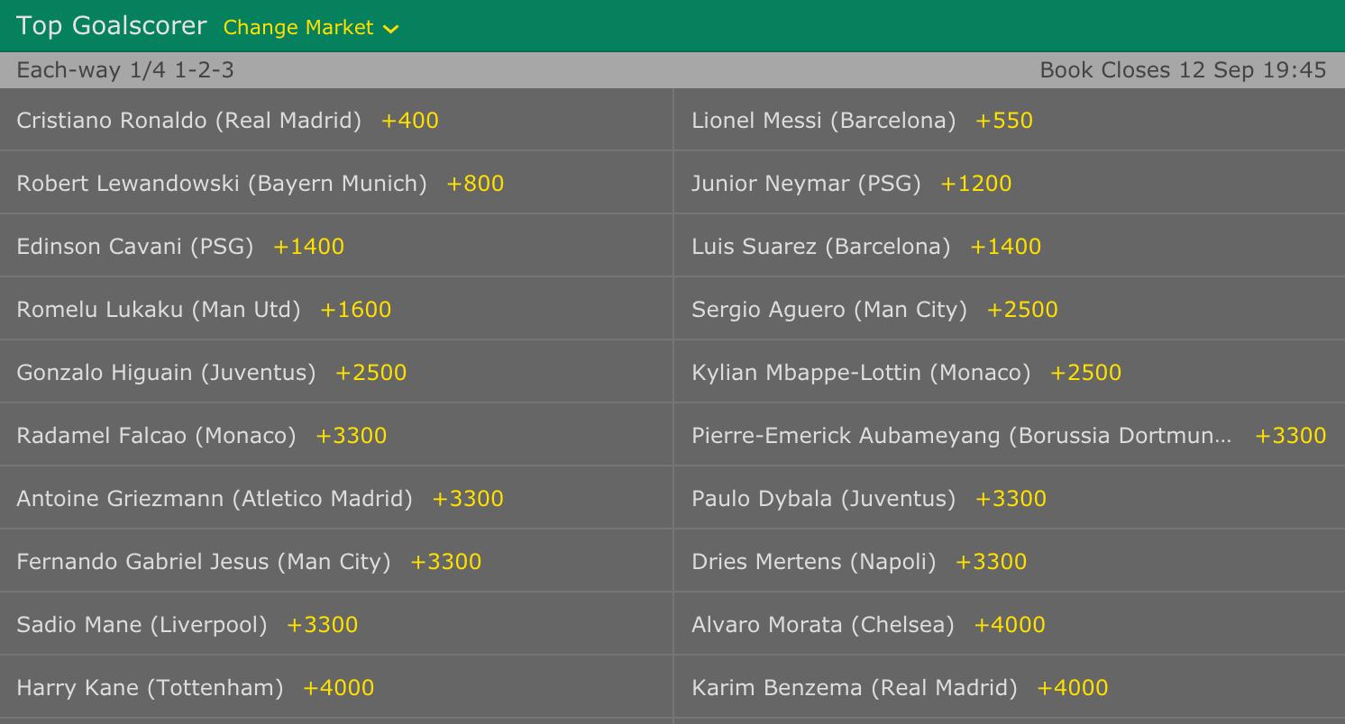 Champions League Top Goalscorer Predictions