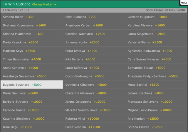 French Open Women Outright