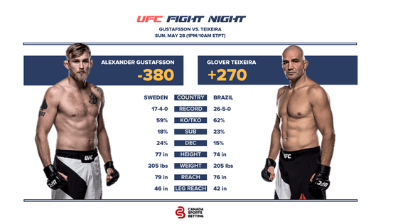 Gustafsson vs Teixeira UFC Fight Card & Odds
