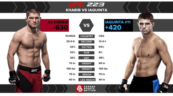 Khabib vs Iaquinta