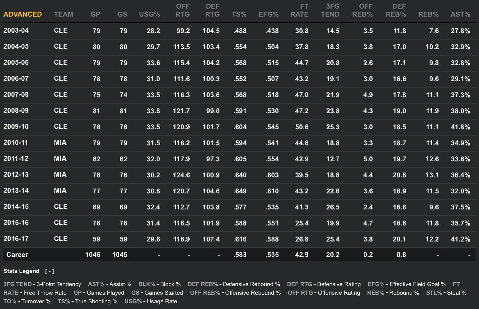 LeBron James Advanced Stats