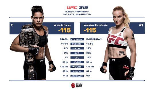 Nunes vs Shevchenko UFC 213 Fight Card