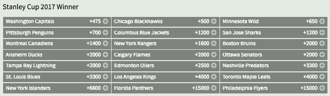 Ottawa Senators Bodog NHL Stanley Cup Odds