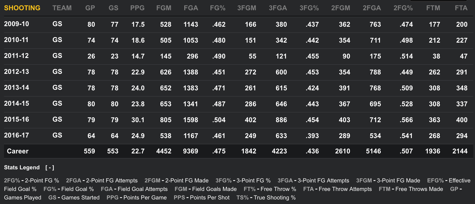 Stephen Curry Shooting Stats