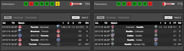 Toronto FC vs Seattle Sounders MLS CUP Stats at Bet365