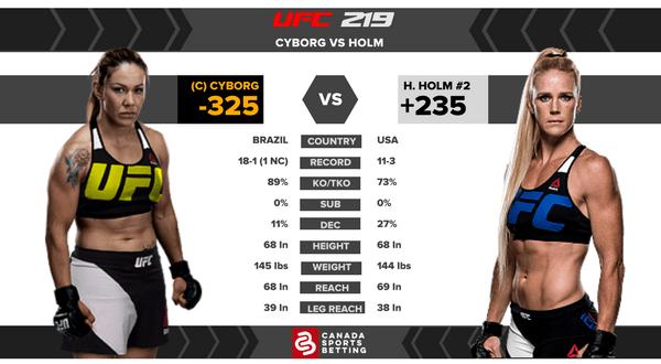 UFC FIGHT CARD: Cyborg vs Holm