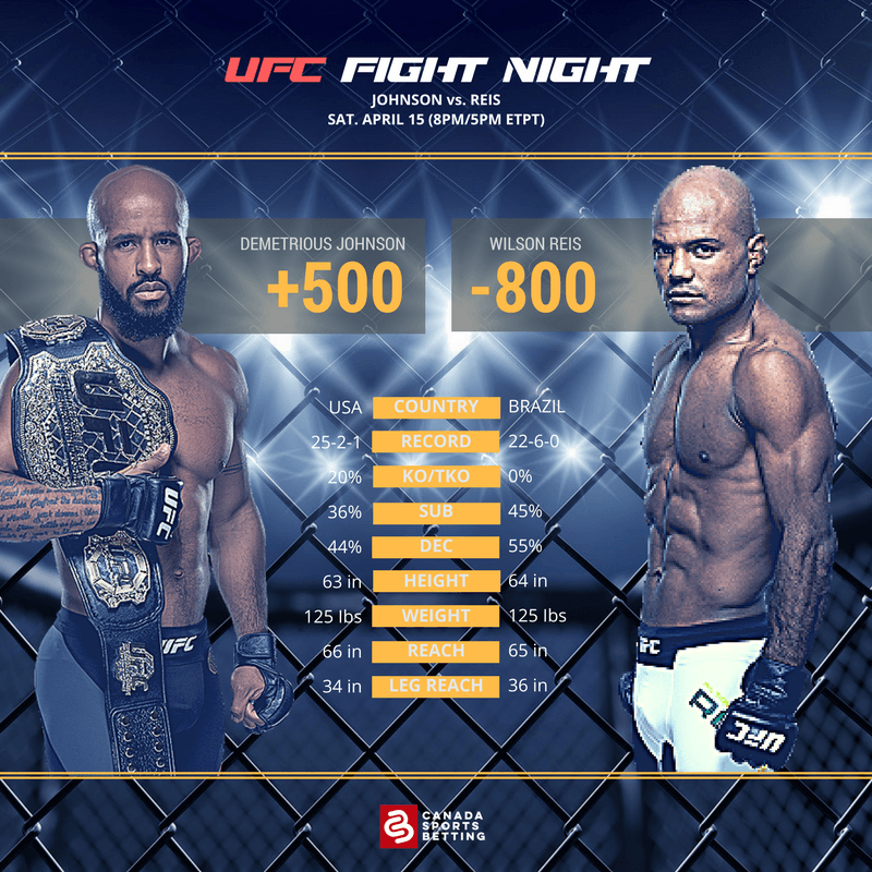 UFC Fight Card Demetrious Johnson vs Wilson Reis