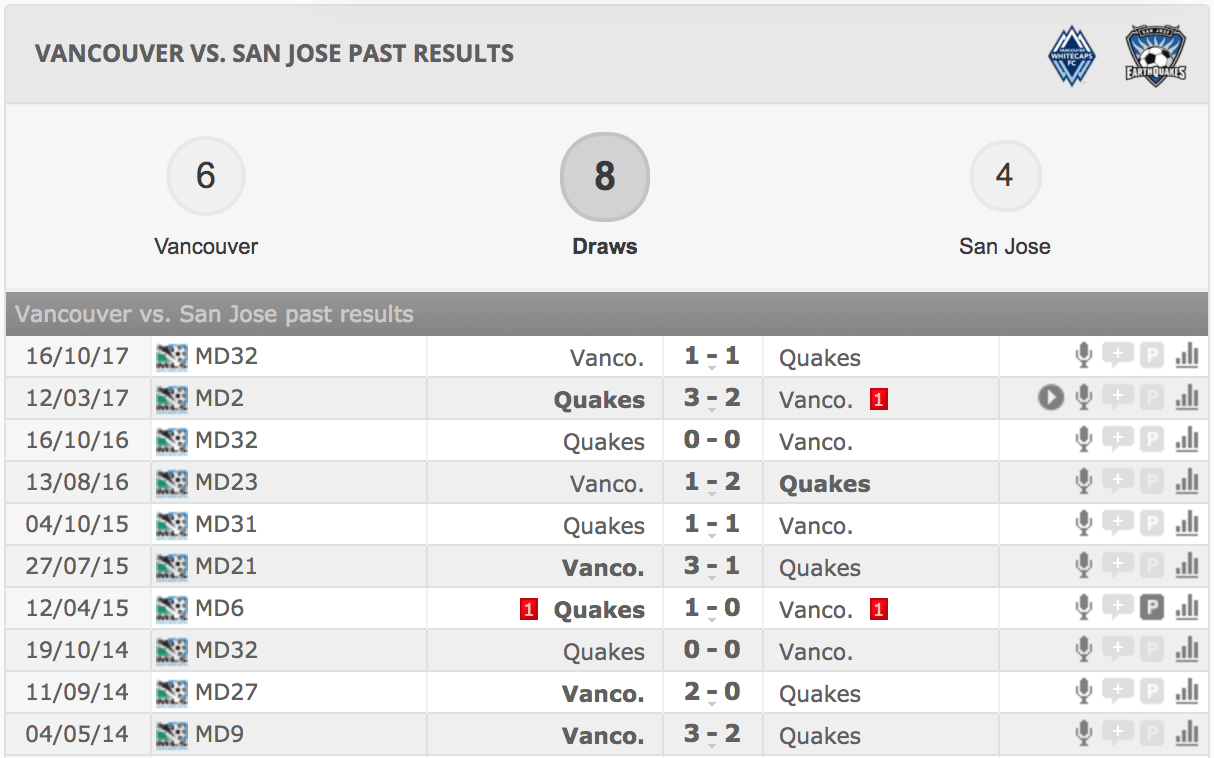 Whitecaps vs Earthquakes Record